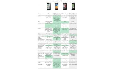 [차트] iPhone 4S 와 안드로이드 스마트폰 비교