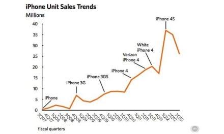 아이폰5 vs 기존 모델들과 사전주문량 비교